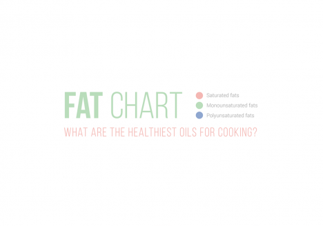 What makes cooking oil healthy or unhealthy?