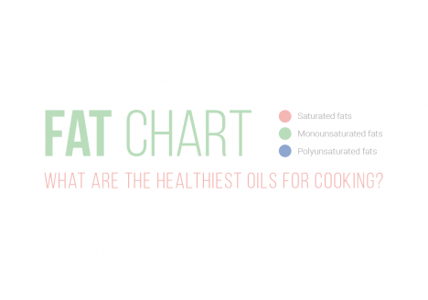 What makes a cooking oil healthy or unhealthy?