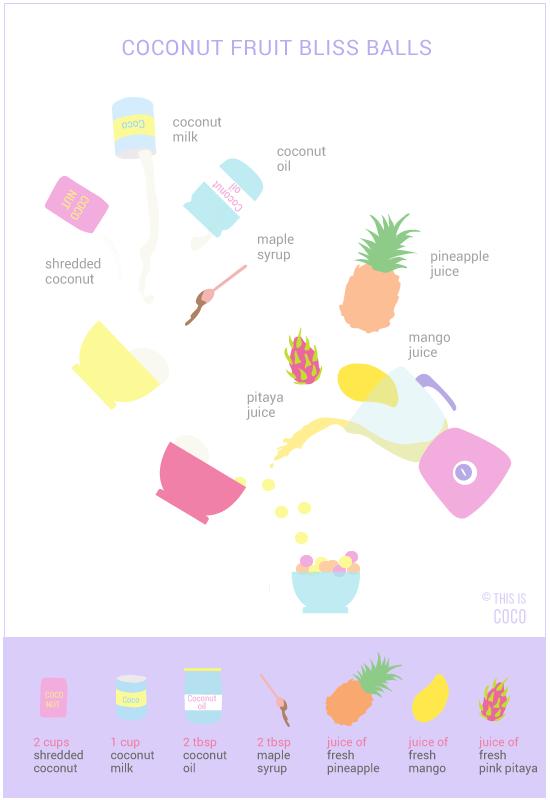 Easy healthy unicorn coconut fruit bliss balls